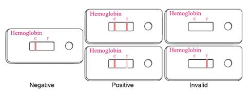 тесты на гемоглобин