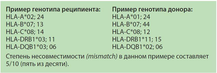 HLA-антитела