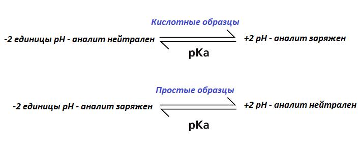 Рисунок 2. Cоотношение значений рН и pK раствора